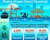 λιμάνι πράσινο λος άντζελες